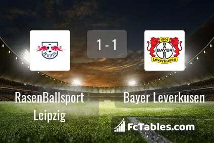 Podgląd zdjęcia RasenBallsport Leipzig - Bayer Leverkusen