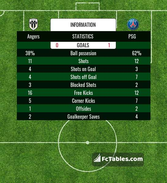 Preview image Angers - PSG