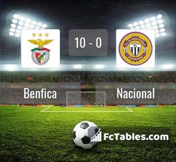 Podgląd zdjęcia Benfica Lizbona - Nacional
