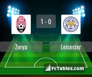 Anteprima della foto Zorya - Leicester City