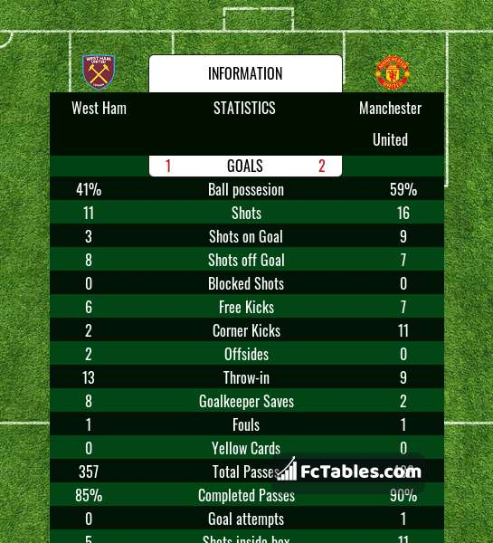 Preview image West Ham - Manchester United