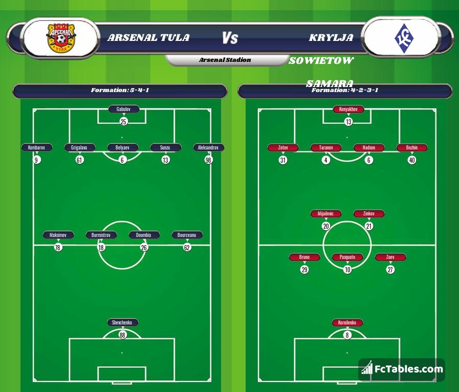 Preview image Arsenal Tula - Krylya Sovetov Samara