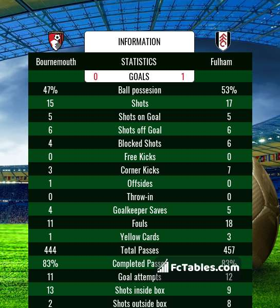 Bournemouth vs Fulham H2H 20 apr 2019 Head to Head stats
