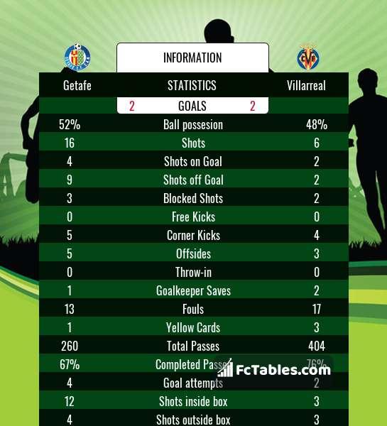 Preview image Getafe - Villarreal