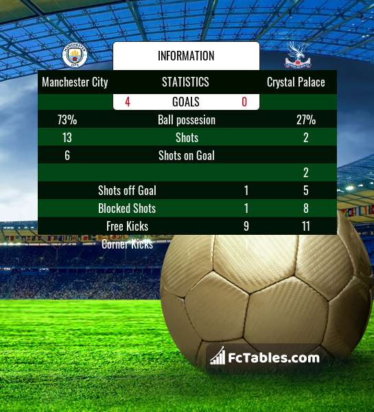 Preview image Manchester City - Crystal Palace