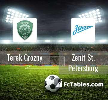 Terek Grozny Zenit St Petersburg H2H