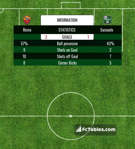 Preview image Roma - Sassuolo