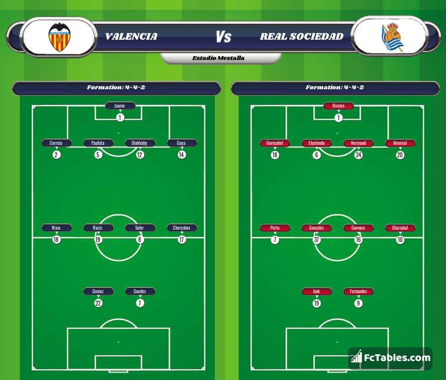 Podgląd zdjęcia Valencia CF - Real Sociedad