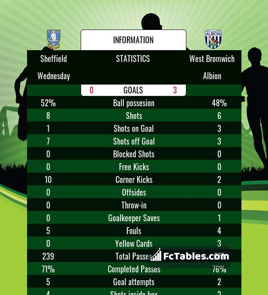 Sheffield Wednesday Vs West Bromwich Albion H2h 1 Jul 2020 Head To Head Stats Prediction