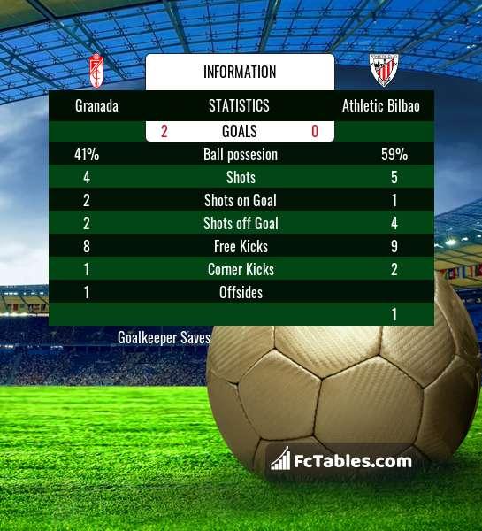 Podgląd zdjęcia Granada - Athletic Bilbao