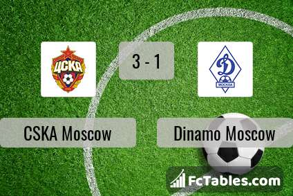 Cska Moscow Vs Dinamo Moscow H2h 18 Oct 2020 Head To Head Stats Prediction
