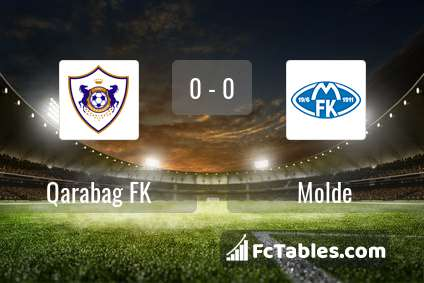 Preview image Qarabag FK - Molde