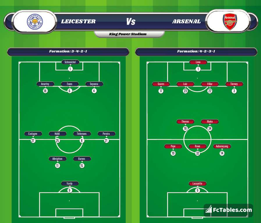 Preview image Leicester - Arsenal