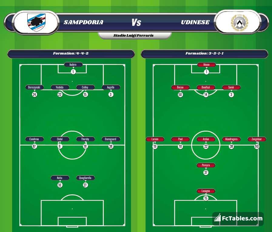 Preview image Sampdoria - Udinese