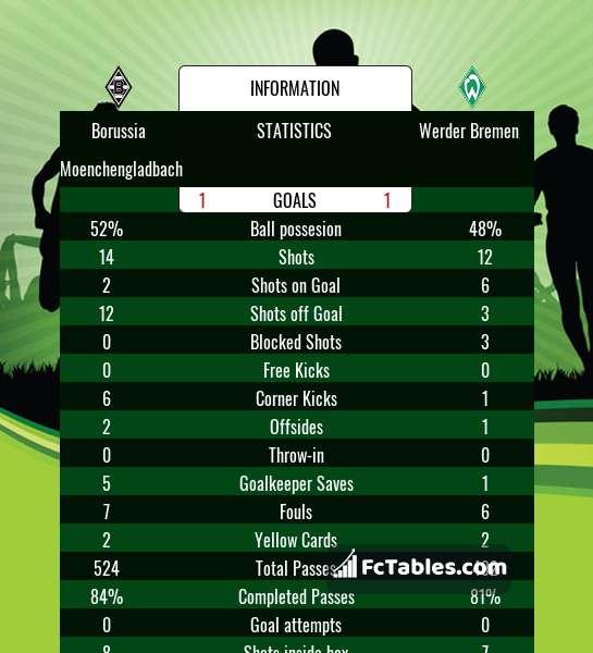 Podgląd zdjęcia Borussia M'gladbach - Werder Brema