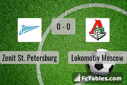 Preview image Zenit St. Petersburg - Lokomotiv Moscow