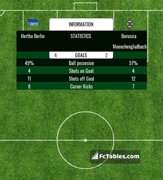 Podgląd zdjęcia Hertha Berlin - Borussia M'gladbach