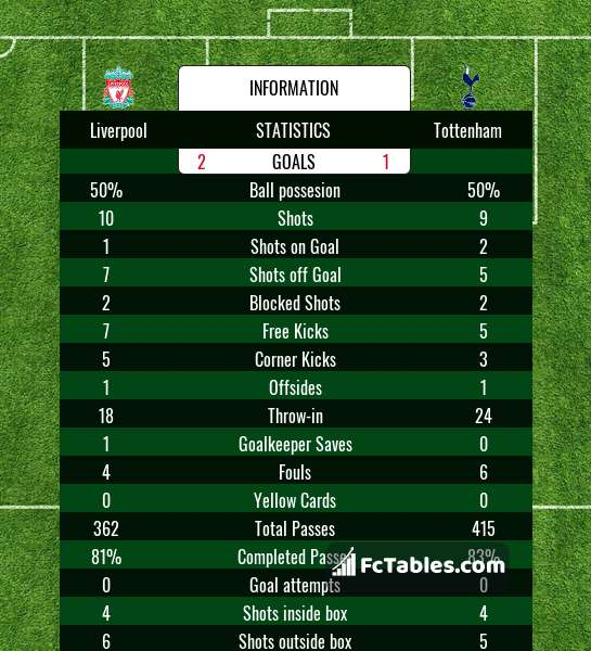 Preview image Liverpool - Tottenham