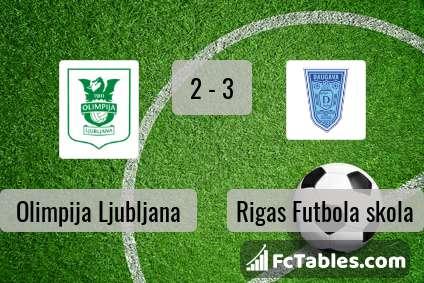 Anteprima della foto Olimpija Ljubljana - Rigas Futbola skola