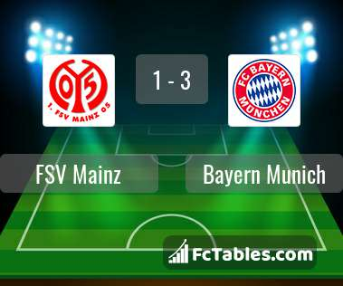 Anteprima della foto Mainz 05 - Bayern Munich