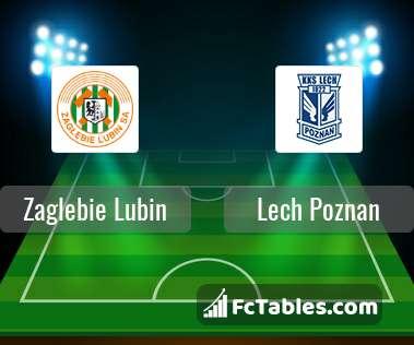 Zagłębie Lubin Lech Poznań H2H