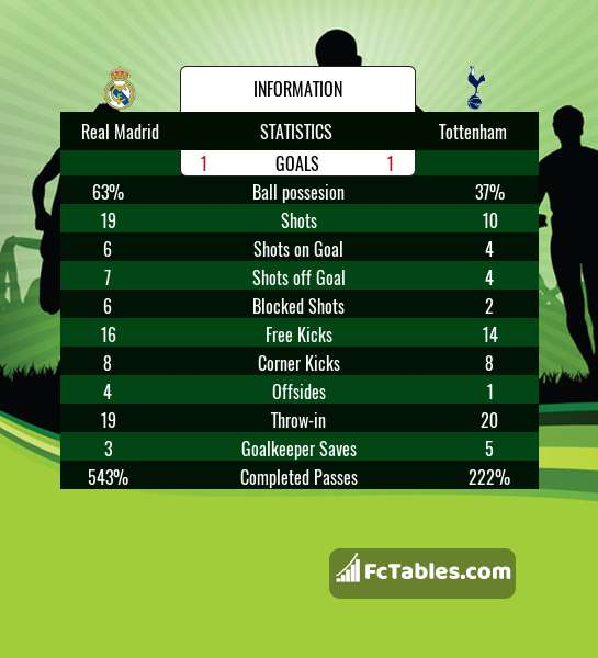 Preview image Real Madrid - Tottenham