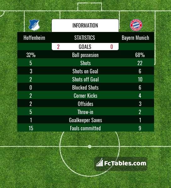 Preview image Hoffenheim - Bayern Munich