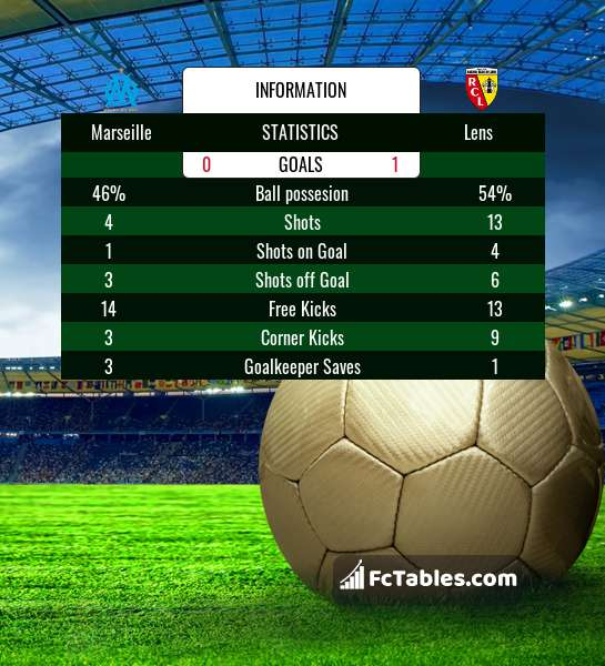 Preview image Marseille - Lens