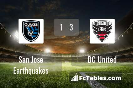 Preview image San Jose Earthquakes - DC United