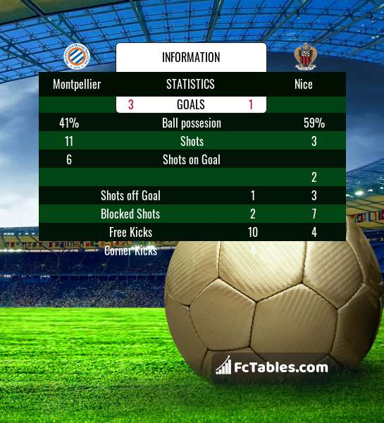 Preview image Montpellier - Nice