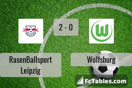 Anteprima della foto RasenBallsport Leipzig - Wolfsburg