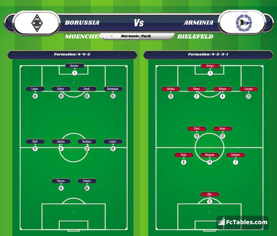 Preview image Borussia Moenchengladbach - Arminia Bielefeld