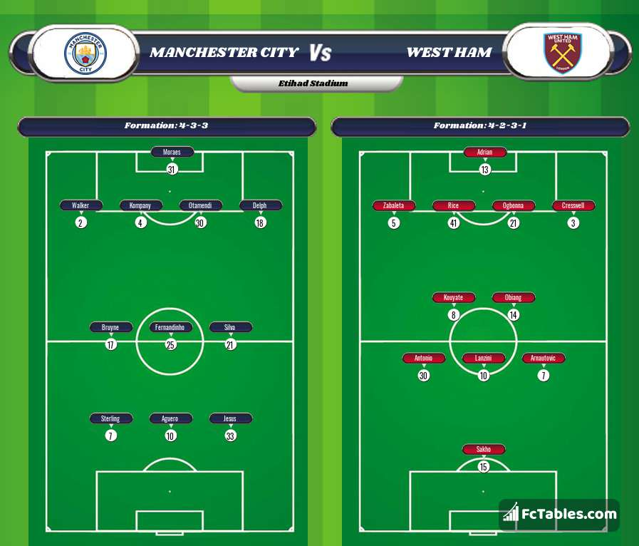 Preview image Manchester City - West Ham
