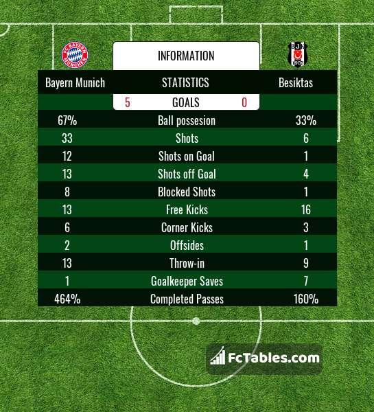 Preview image Bayern Munich - Besiktas