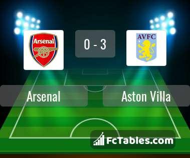 Anteprima della foto Arsenal - Aston Villa
