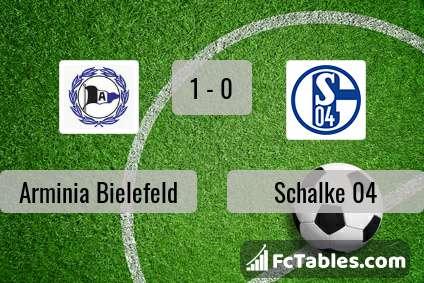 Podgląd zdjęcia Arminia Bielefeld - Schalke 04
