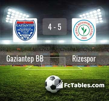 Preview image Gaziantep BB - Rizespor