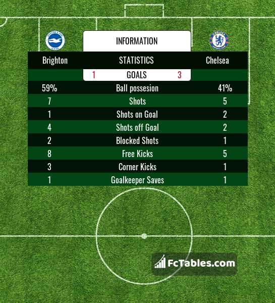 Brighton vs Chelsea H2H 14 sep 2020 Head to Head stats prediction