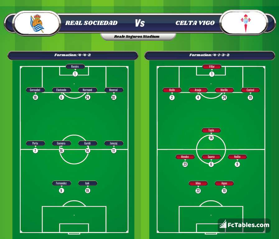 Preview image Real Sociedad - Celta Vigo