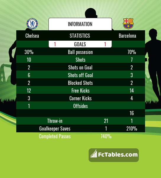 Preview image Chelsea - Barcelona