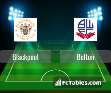 Blackpool Vs Bolton H2h 25 Feb 2020 Head To Head Stats Prediction