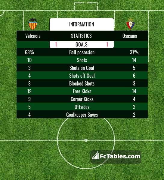 Podgląd zdjęcia Valencia CF - Osasuna Pampeluna