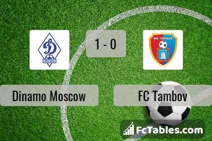 Preview image Dinamo Moscow - FC Tambov