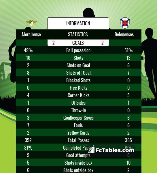 Preview image Moreirense - Belenenses