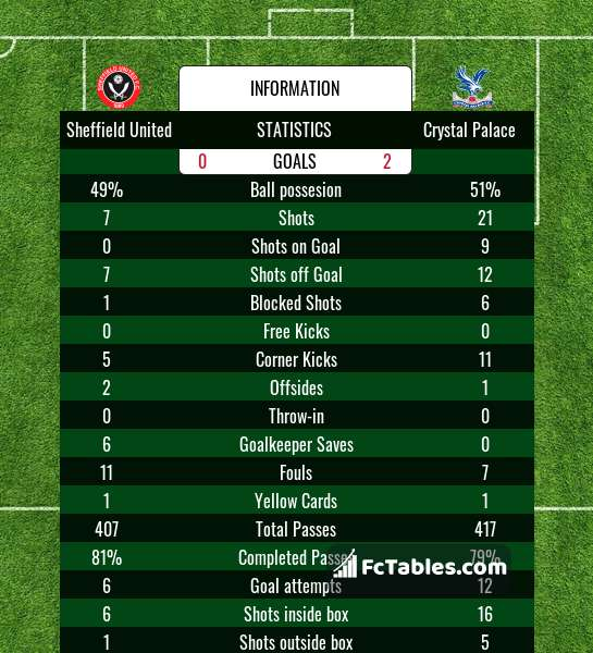 Preview image Sheffield United - Crystal Palace