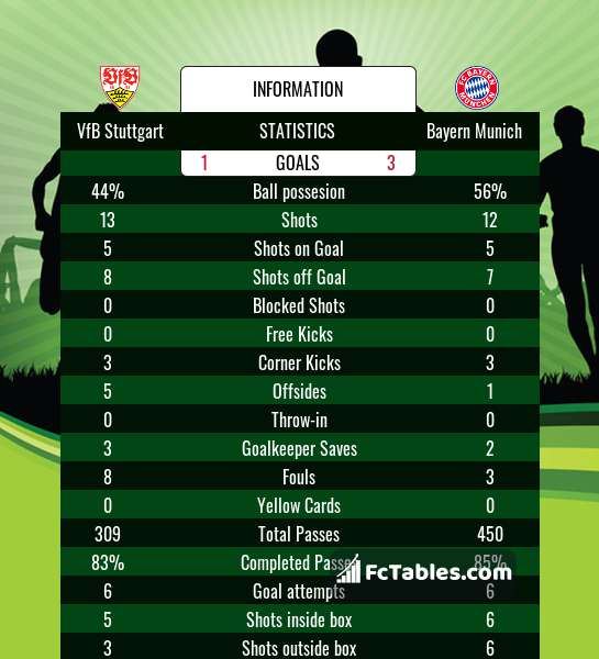 Preview image VfB Stuttgart - Bayern Munich