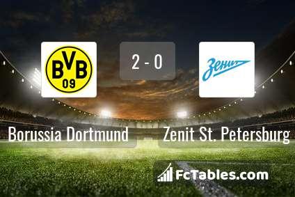 Preview image Borussia Dortmund - Zenit St. Petersburg