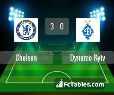 Anteprima della foto Chelsea - Dynamo Kyiv