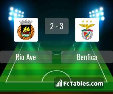 Preview image Rio Ave - Benfica