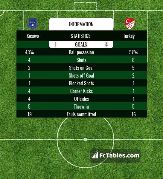 Football Corner Statistics - image 9
